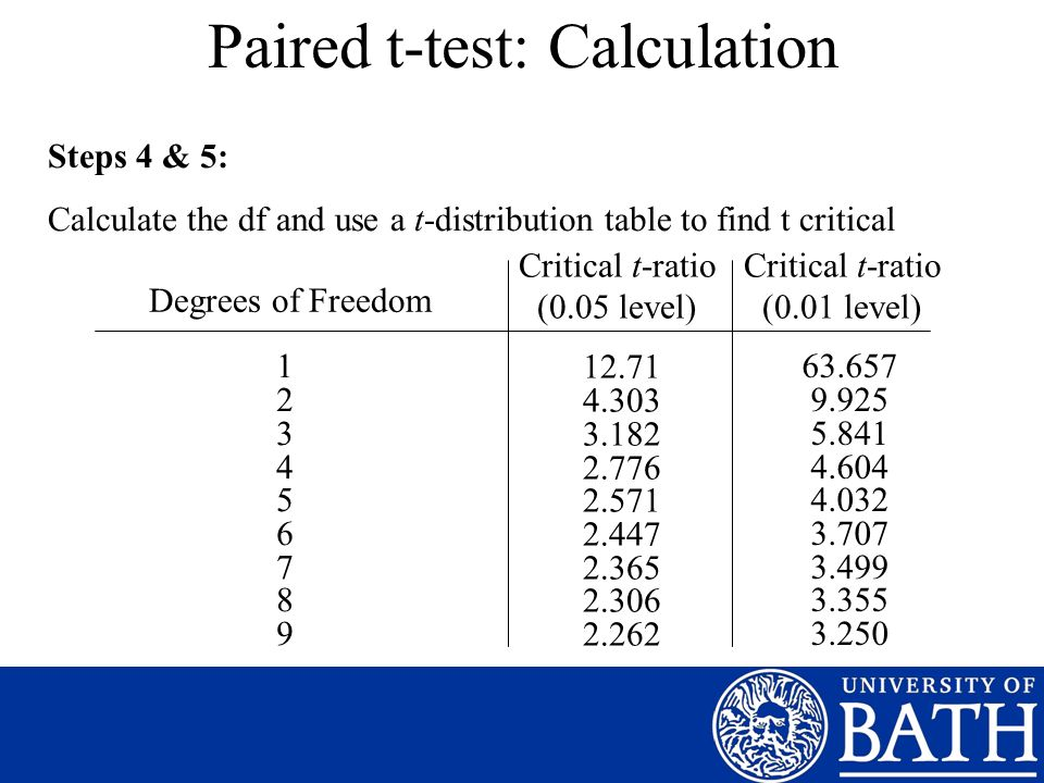 Paired t-test: Calculation Steps 4 & 5: Calculate the df and use a t-distribution table to find t critical Degrees of Freedom Critical t-ratio (0.05 l