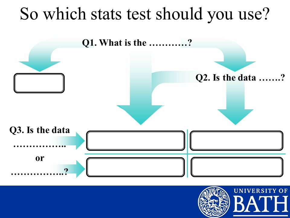 So which stats test should you use? Q1. What is the …………? Q2. Is the data …….? Q3. Is the data …………….. or ……………..?