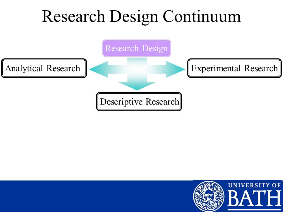 Research Design Continuum Research DesignAnalytical ResearchDescriptive ResearchExperimental Research