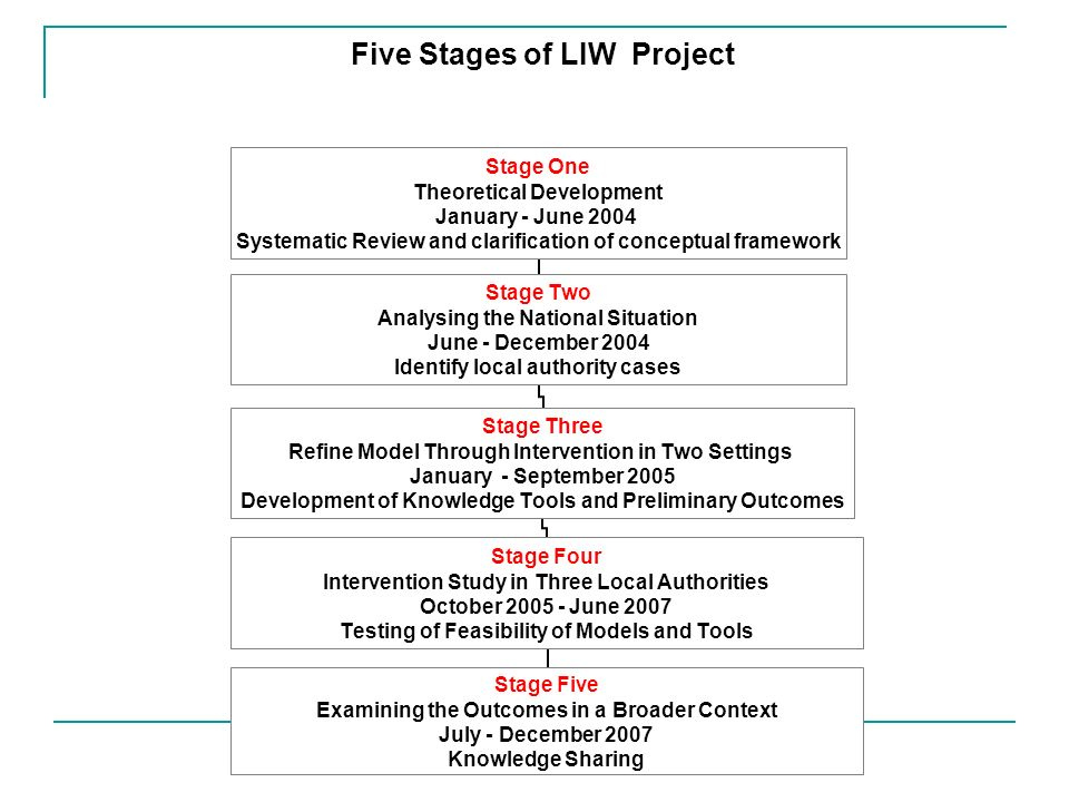 Five Stages of LIW Project