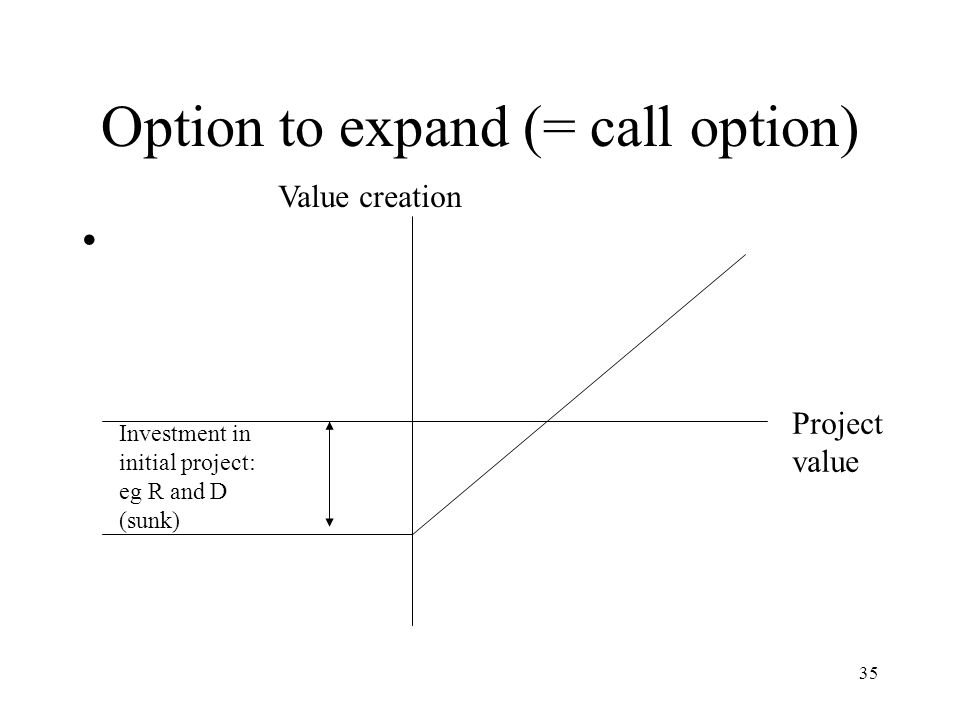 35 Option to expand (= call option) Project value Value creation Investment in initial project: eg R and D (sunk)