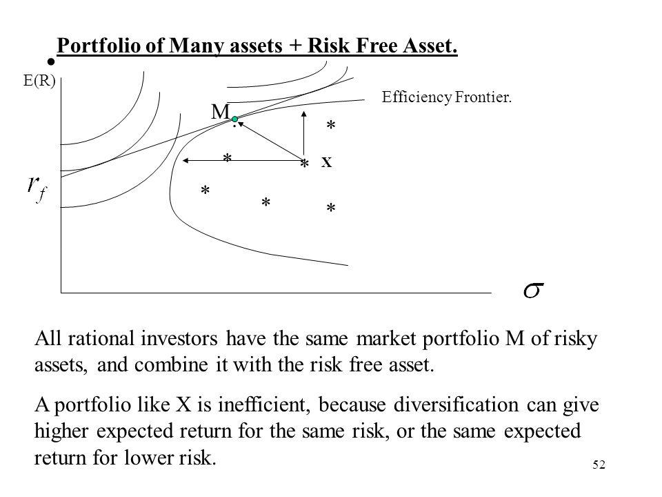 52 Portfolio of Many assets + Risk Free Asset. E(R) * * * * * * M. Efficiency Frontier. All rational investors have the same market portfolio M of ris