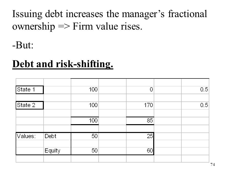 74 Issuing debt increases the managers fractional ownership => Firm value rises. -But: Debt and risk-shifting.