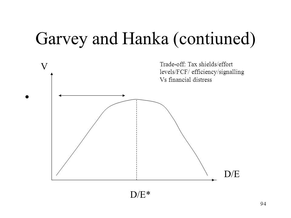 94 Garvey and Hanka (contiuned) D/E D/E* V Trade-off: Tax shields/effort levels/FCF/ efficiency/signalling Vs financial distress