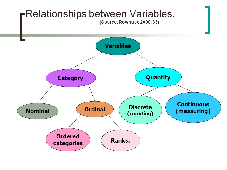 Variables Category Quantity Nominal Ordinal Discrete (counting) Continuous (measuring) Ordered categories Ranks. Relationships between Variables. (Sou