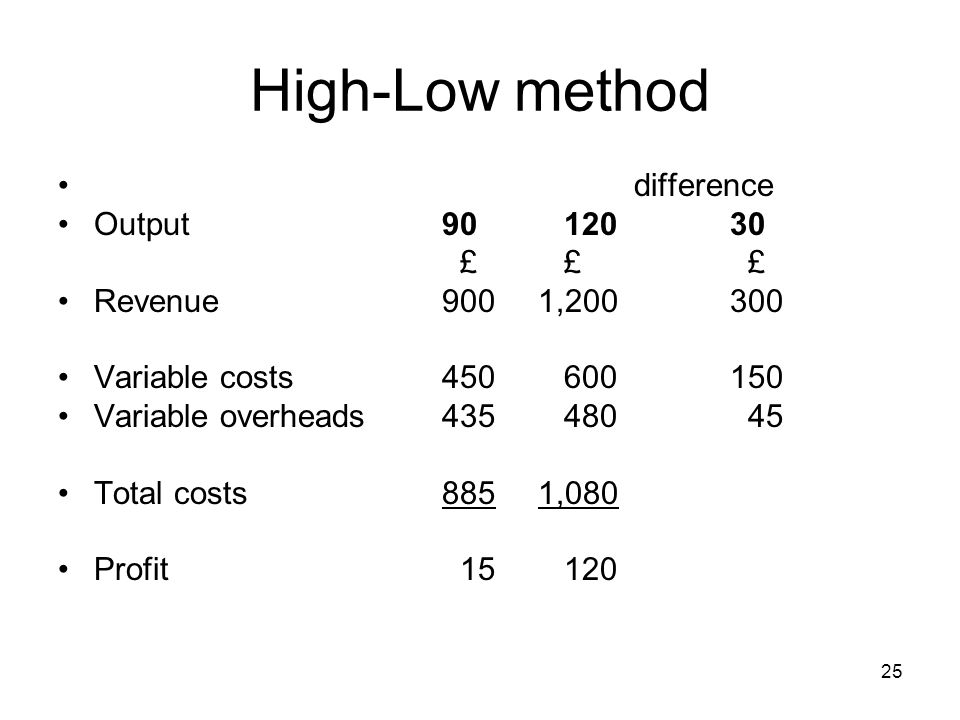 25 High-Low method difference Output90 12030 £ £ £ Revenue9001,200300 Variable costs450 600150 Variable overheads435 480 45 Total costs8851,080 Profit 15 120
