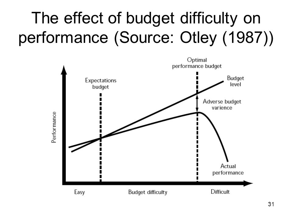 31 The effect of budget difficulty on performance (Source: Otley (1987))