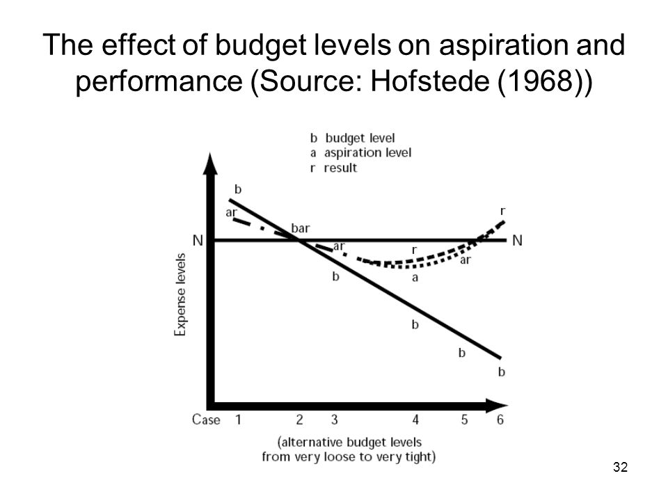 32 The effect of budget levels on aspiration and performance (Source: Hofstede (1968))