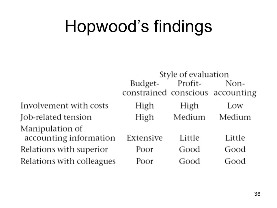 36 Hopwoods findings