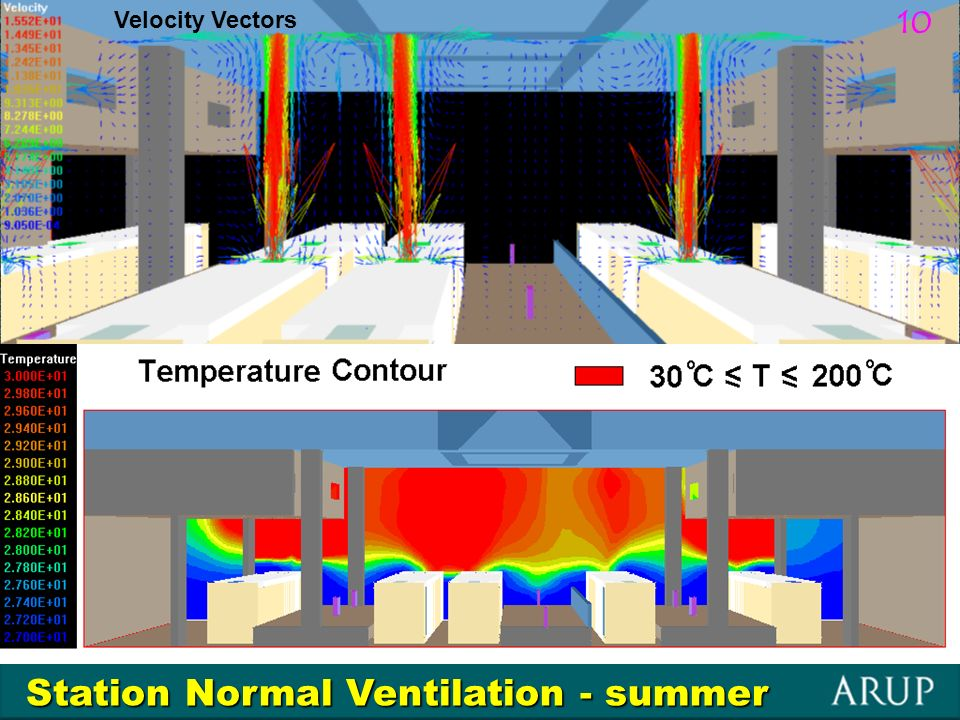 Station Normal Ventilation - summer Velocity Vectors 10