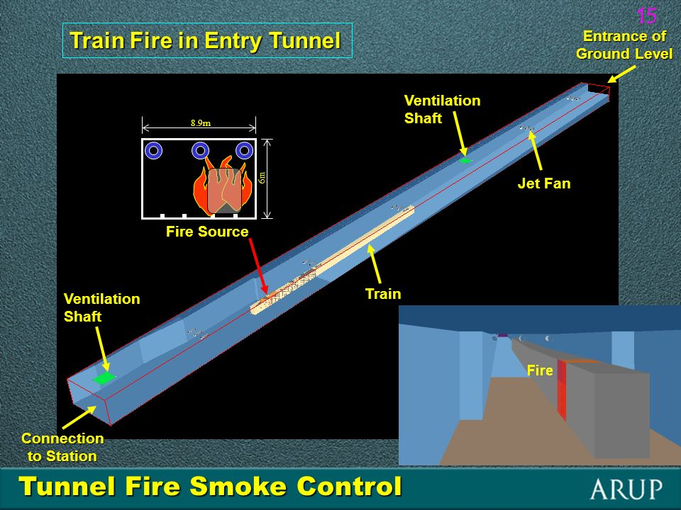 Ventilation Shaft Fire Source Entrance of Ground Level Connection to Station Jet Fan Train Train Fire in Entry Tunnel 8.9m 6m Tunnel Fire Smoke Control 15