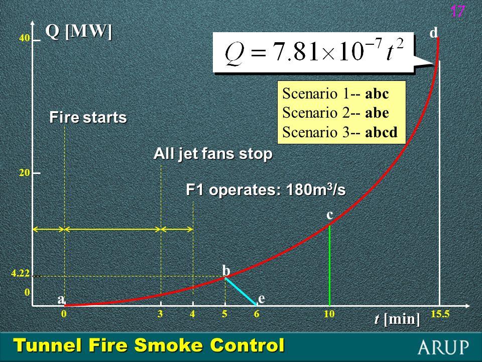 0 3 4 5 6 10 15.5 40 20 4.22 0 t [min] Q [MW] a b d e Scenario 1-- abc Scenario 2-- abe Scenario 3-- abcd Fire starts All jet fans stop F1 operates: 1