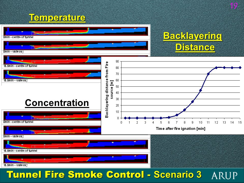 19 Tunnel Fire Smoke Control - Scenario 3 Temperature Concentration Backlayering Distance