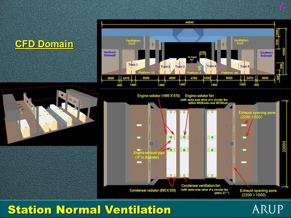 0 3 4 5 6 10 15.5 40 20 4.22 0 t [min] Q [MW] a b d e Scenario 1-- abc Scenario 2-- abe Scenario 3-- abcd Fire starts All jet fans stop F1 operates: 180m 3 /s c 17 Tunnel Fire Smoke Control