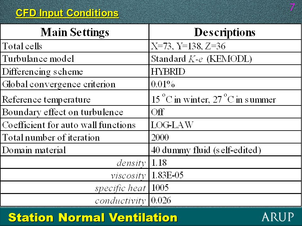 Station Normal Ventilation - winter 8 Velocity Vector