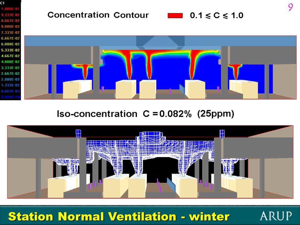 Station Normal Ventilation - summer Velocity Vectors 10