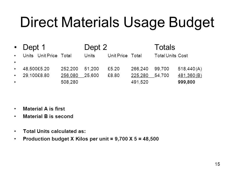 15 Direct Materials Usage Budget Dept 1Dept 2Totals UnitsUnit PriceTotalUnitsUnit PriceTotalTotal UnitsCost 48,500£5.20252,20051,200£5.20266,24099,700