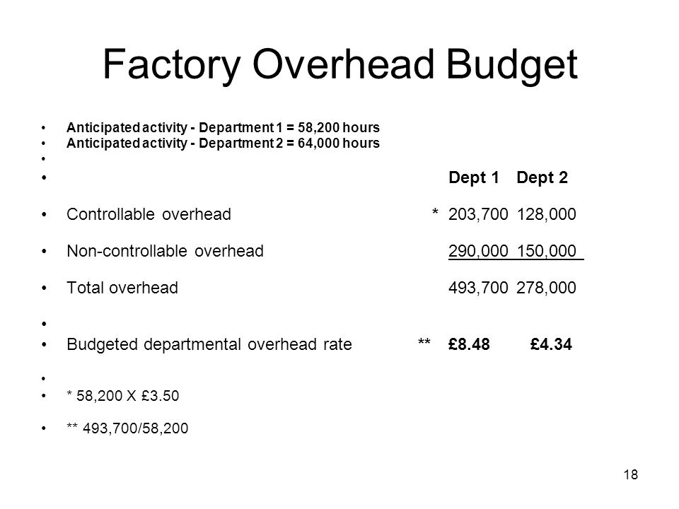 18 Factory Overhead Budget Anticipated activity - Department 1 = 58,200 hours Anticipated activity - Department 2 = 64,000 hours Dept 1Dept 2 Controll