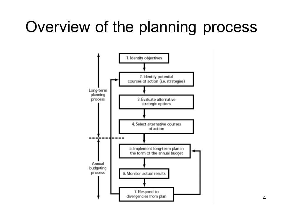 4 Overview of the planning process