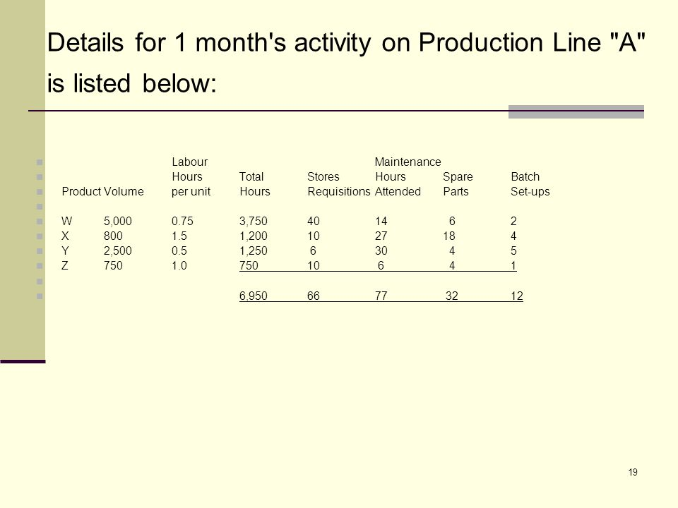 19 Details for 1 month s activity on Production Line A is listed below: Labour Maintenance HoursTotalStoresHoursSpareBatch ProductVolumeper unitHoursRequisitionsAttendedPartsSet-ups W5,0000.753,7504014 62 X8001.51,2001027184 Y2,5000.51,250 630 45 Z7501.075010 6 41 6,9506677 3212