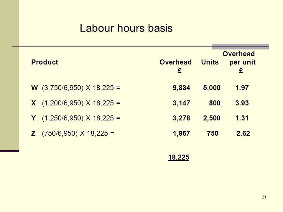 21 Labour hours basis Overhead Product OverheadUnitsper unit £ £ W(3,750/6,950) X 18,225 =9,834 5,000 1.97 X(1,200/6,950) X 18,225 =3,147 800 3.93 Y(1,250/6,950) X 18,225 =3,278 2,500 1.31 Z(750/6,950) X 18,225 =1,967 750 2.62 18,225