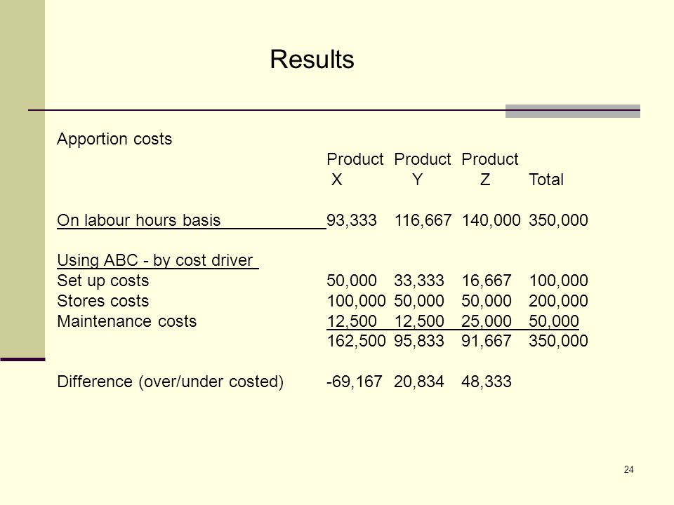 24 Results Apportion costs ProductProductProduct X Y ZTotal On labour hours basis93,333116,667140,000350,000 Using ABC - by cost driver Set up costs50,00033,33316,667100,000 Stores costs100,00050,00050,000200,000 Maintenance costs12,50012,50025,00050,000 162,50095,83391,667350,000 Difference (over/under costed)-69,16720,83448,333