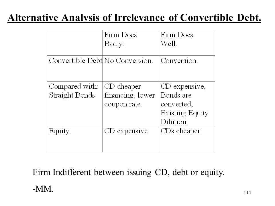 117 Alternative Analysis of Irrelevance of Convertible Debt. Firm Indifferent between issuing CD, debt or equity. -MM.