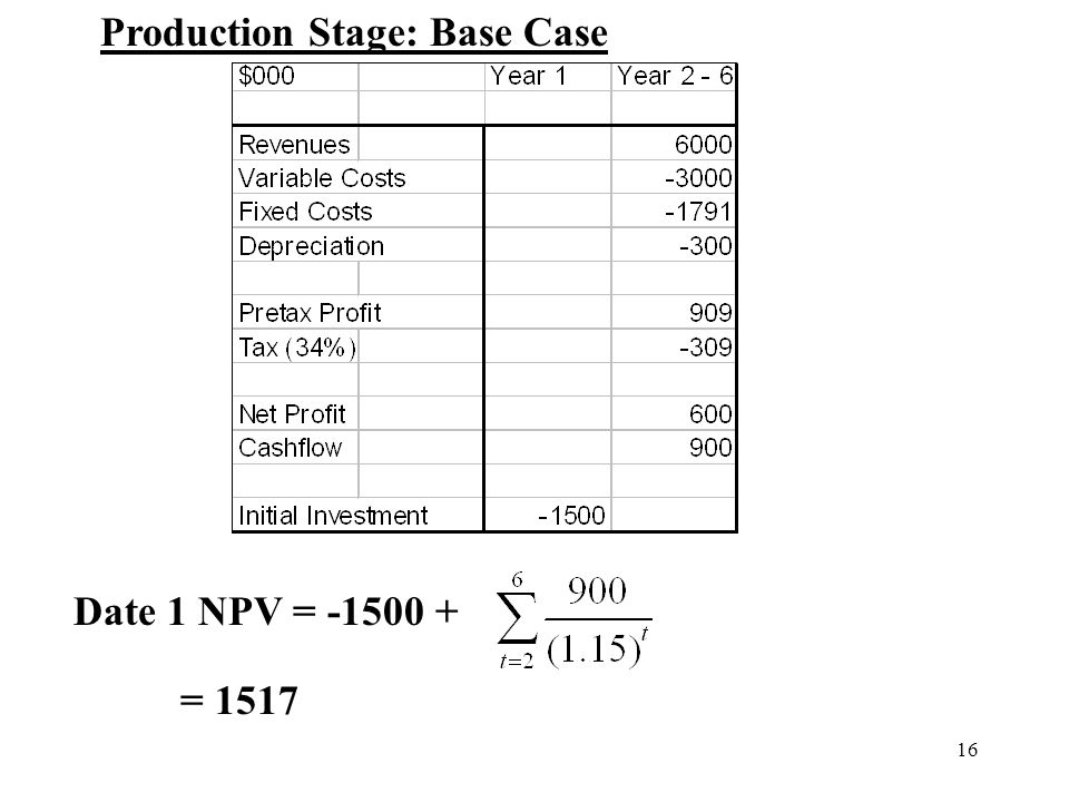 16 Date 1 NPV = -1500 + = 1517 Production Stage: Base Case