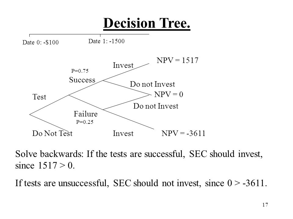17 Decision Tree. Test Do Not Test Success Failure Invest Do not Invest Invest NPV = 1517 NPV = 0 NPV = -3611 Date 0: -$100 Date 1: -1500 Solve backwa