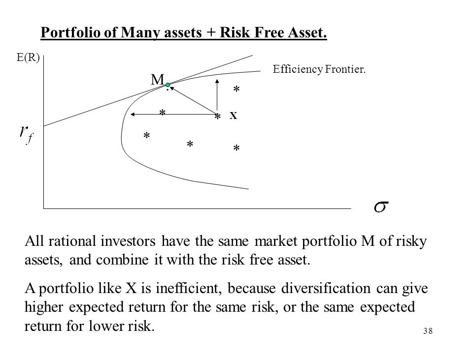 38 Portfolio of Many assets + Risk Free Asset. E(R) * * * * * * M. Efficiency Frontier. All rational investors have the same market portfolio M of ris