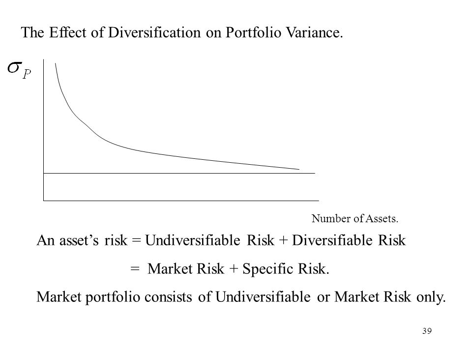 39 The Effect of Diversification on Portfolio Variance. Number of Assets. An assets risk = Undiversifiable Risk + Diversifiable Risk = Market Risk + S