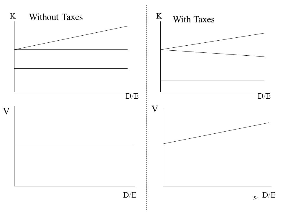 54 K D/E K V V Without Taxes With Taxes