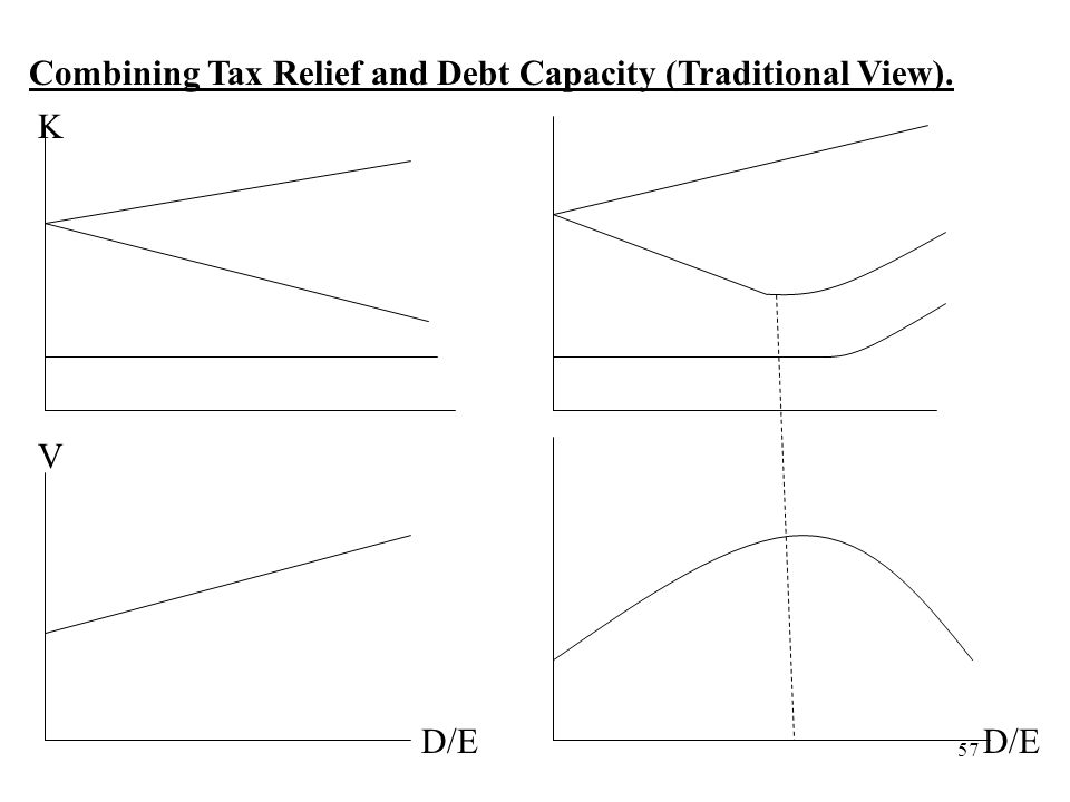 57 Combining Tax Relief and Debt Capacity (Traditional View). D/E V K
