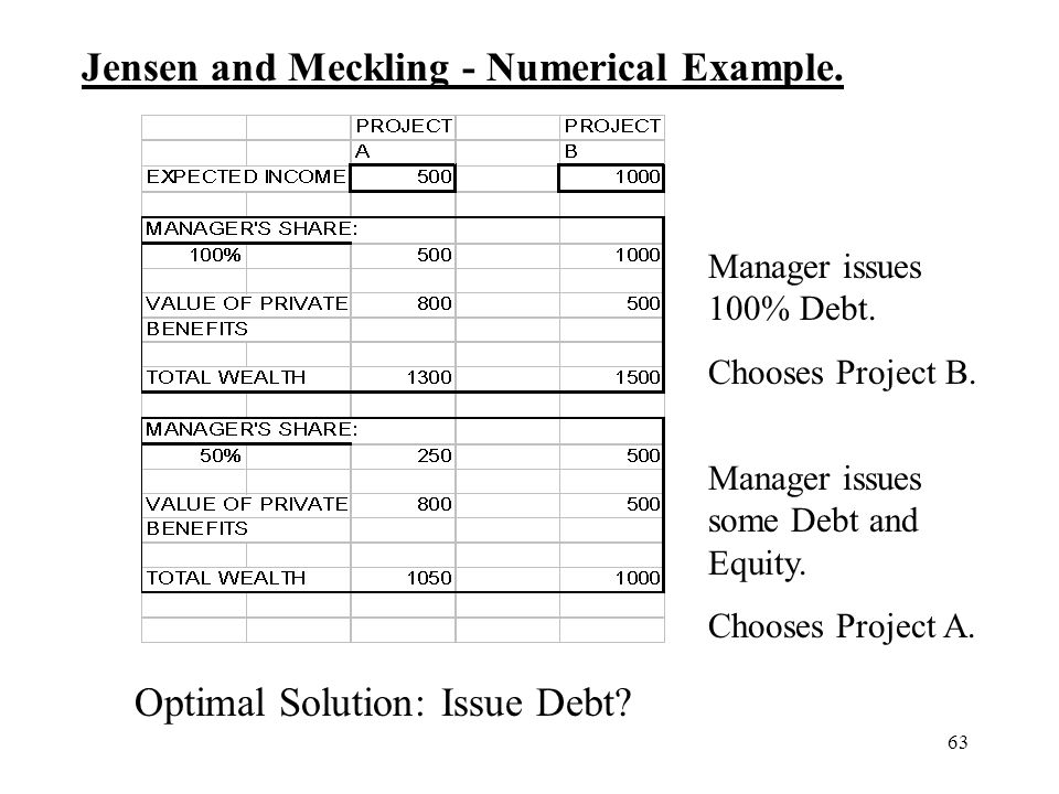 63 Jensen and Meckling - Numerical Example. Manager issues 100% Debt. Chooses Project B. Manager issues some Debt and Equity. Chooses Project A. Optim