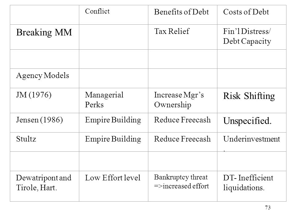 73 Conflict Benefits of DebtCosts of Debt Breaking MM Tax ReliefFinl Distress/ Debt Capacity Agency Models JM (1976)Managerial Perks Increase Mgrs Own