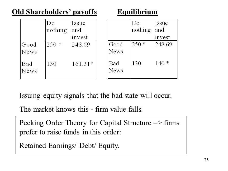 78 Old Shareholders payoffs Equilibrium Issuing equity signals that the bad state will occur. The market knows this - firm value falls. Pecking Order