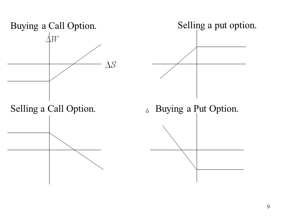 9 Buying a Call Option. Selling a put option. Selling a Call Option.Buying a Put Option.