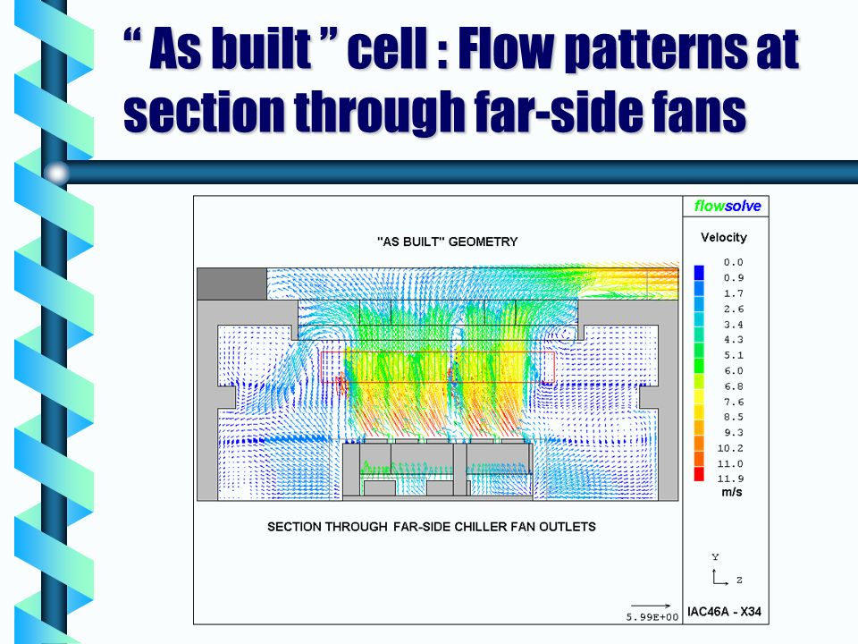 As built cell : Flow patterns at section through far-side fans As built cell : Flow patterns at section through far-side fans