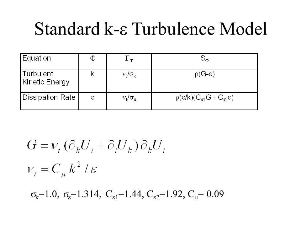 Standard k- Turbulence Model k =1.0, =1.314, C 1 =1.44, C 2 =1.92, C = 0.09