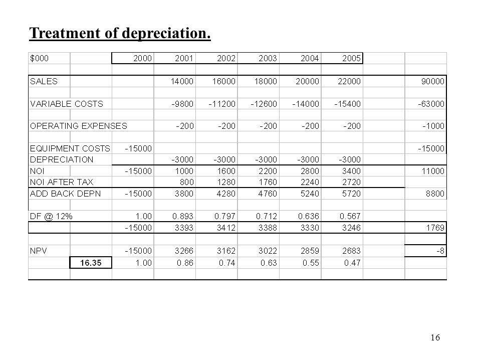 16 Treatment of depreciation.