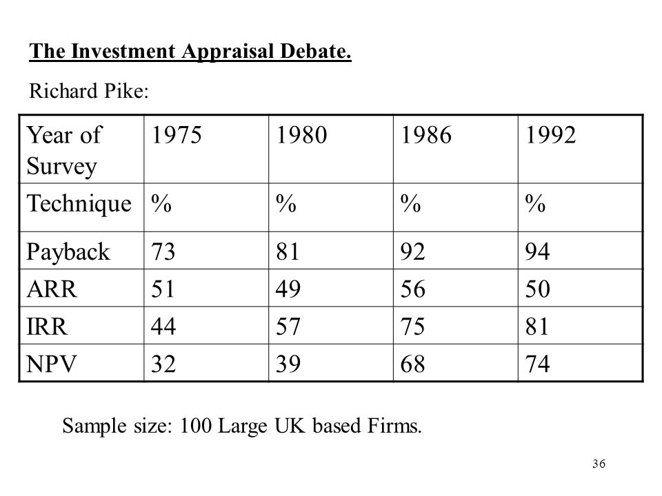 36 Year of Survey 1975198019861992 Technique%% Payback73819294 ARR51495650 IRR44577581 NPV32396874 The Investment Appraisal Debate. Richard Pike: Samp
