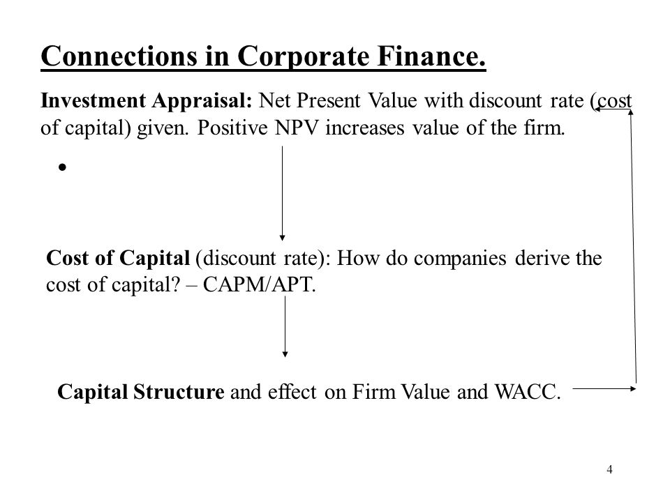 4 Connections in Corporate Finance. Investment Appraisal: Net Present Value with discount rate (cost of capital) given. Positive NPV increases value o