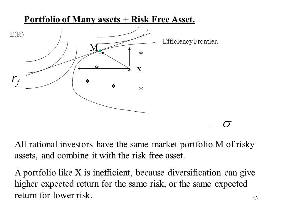 43 Portfolio of Many assets + Risk Free Asset. E(R) * * * * * * M. Efficiency Frontier. All rational investors have the same market portfolio M of ris