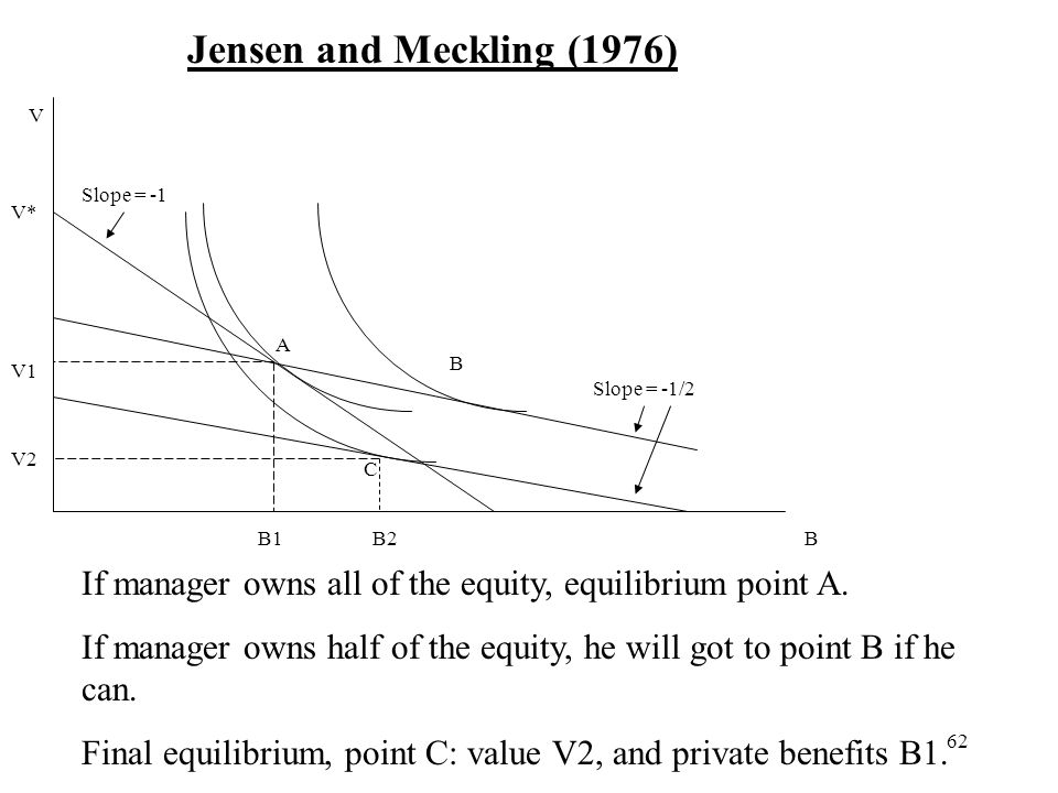 62 B V Jensen and Meckling (1976) V* V1 B1 A B C If manager owns all of the equity, equilibrium point A. If manager owns half of the equity, he will g