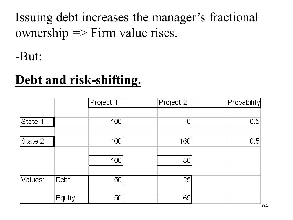 64 Issuing debt increases the managers fractional ownership => Firm value rises. -But: Debt and risk-shifting.