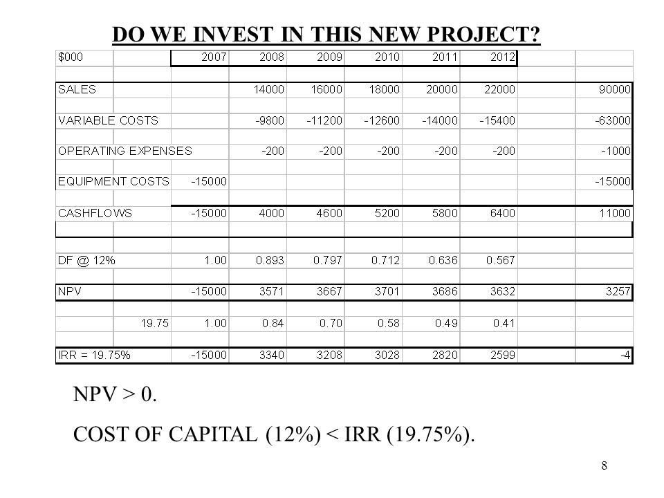 9 Note that if the NPV is positive, then the IRR exceeds the Cost of Capital.