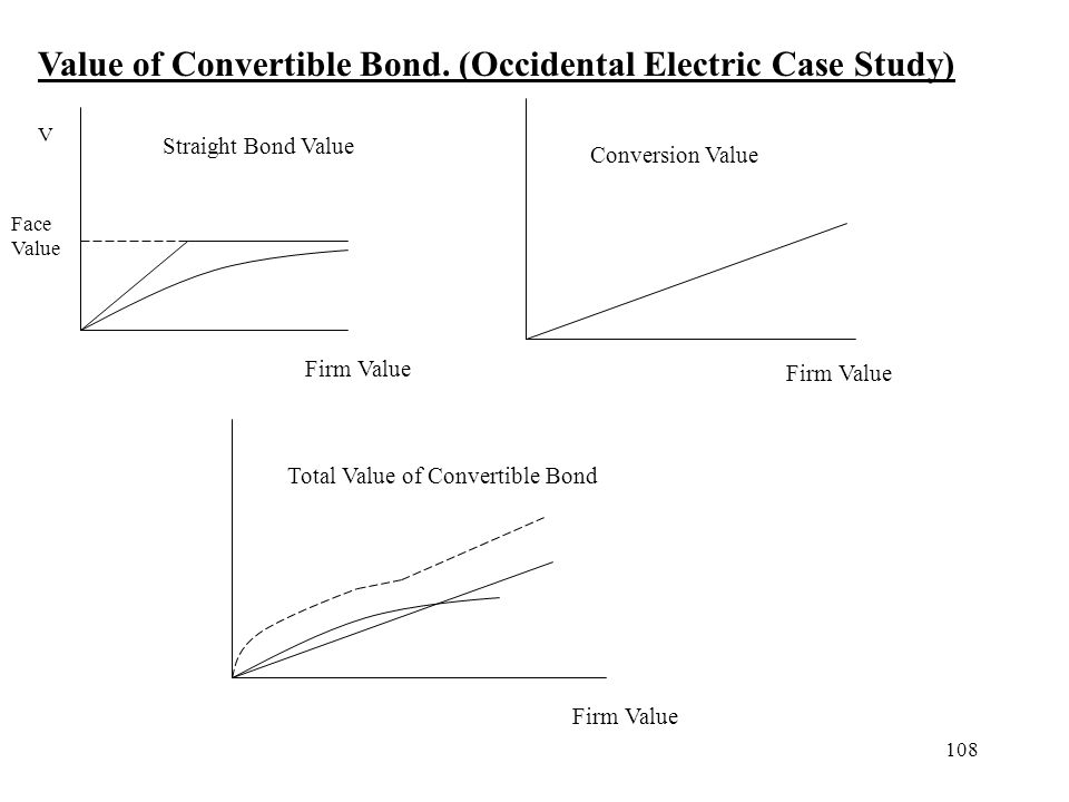 108 Value of Convertible Bond. (Occidental Electric Case Study) Straight Bond Value Conversion Value Total Value of Convertible Bond V Firm Value Face