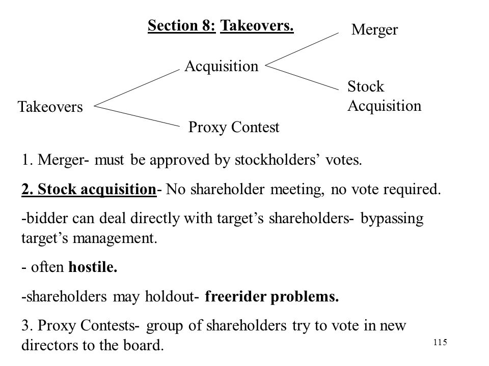 115 Section 8: Takeovers. Takeovers Acquisition Proxy Contest Merger Stock Acquisition 1. Merger- must be approved by stockholders votes. 2. Stock acq