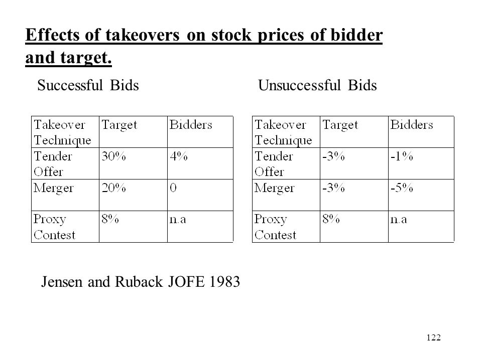 122 Effects of takeovers on stock prices of bidder and target. Successful BidsUnsuccessful Bids Jensen and Ruback JOFE 1983