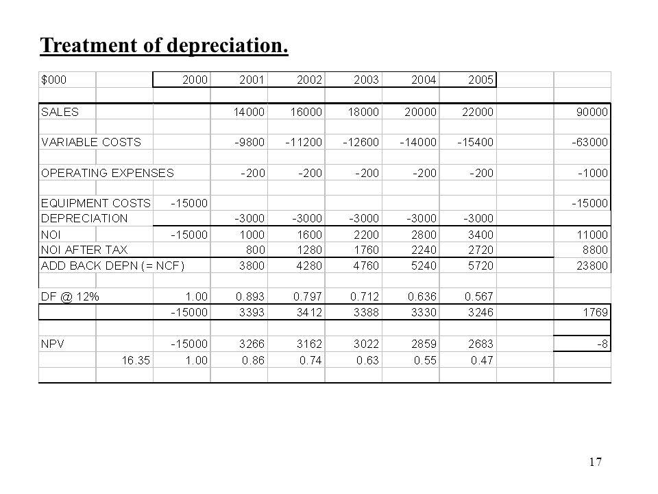 17 Treatment of depreciation.